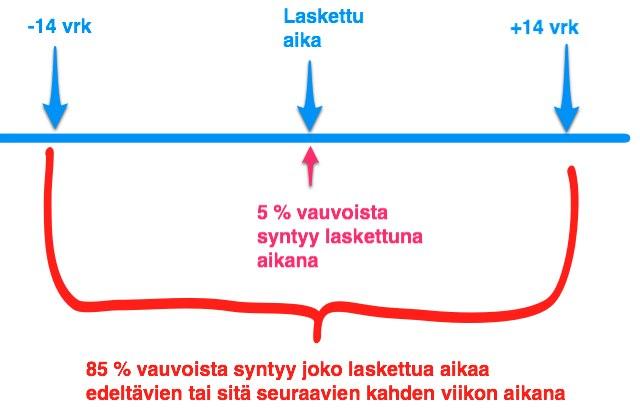 laskettuaika-1
