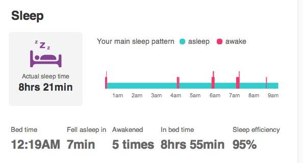 Fitbit-askelmittari kertoo unen määrän ja laadun
